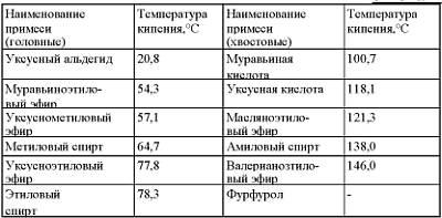 Таблица содержания вредных веществ в спирте сырце